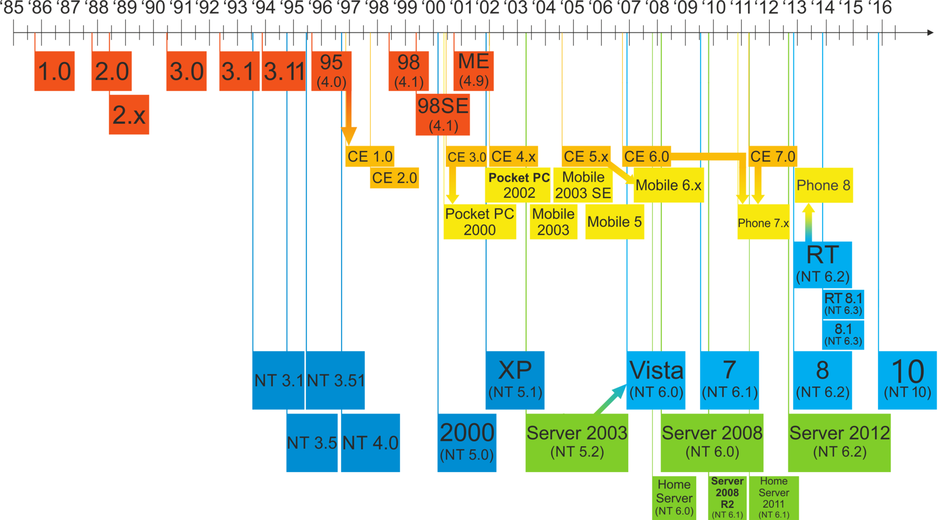 1920px-Windows_Updated_Family_Tree